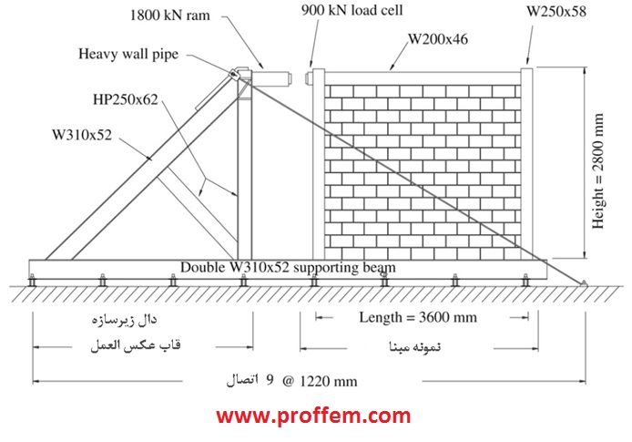 Nonlinear Analysis Of Masonry Infilled Steel Frames With Openings Using Discrete Tasnimi تسنیمی مصالح بنایی آزمایشگاهی